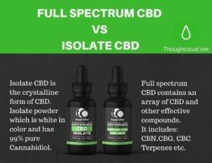 CBD Isolate vs full spectrum CBD,CBD isolate Powder,99% CBD Isolate