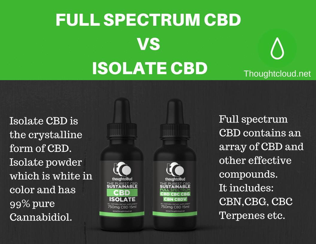 Full Spectrum CBD vs Isolate CBD  Which is better?