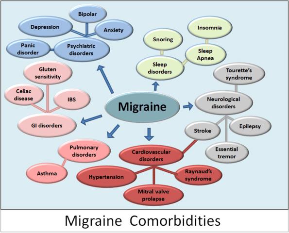 CBD for Migraine,CBD oil for Migraine