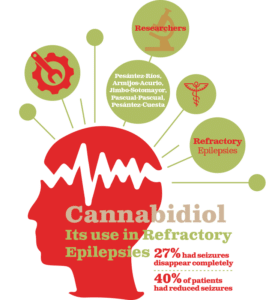 CBD for seizures,CBD oil for seizures,CBD for Epilepsy,cbd oil seizures,cbd oil epilepsy
