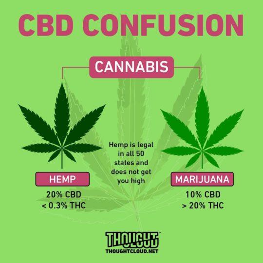 CBD Confusion