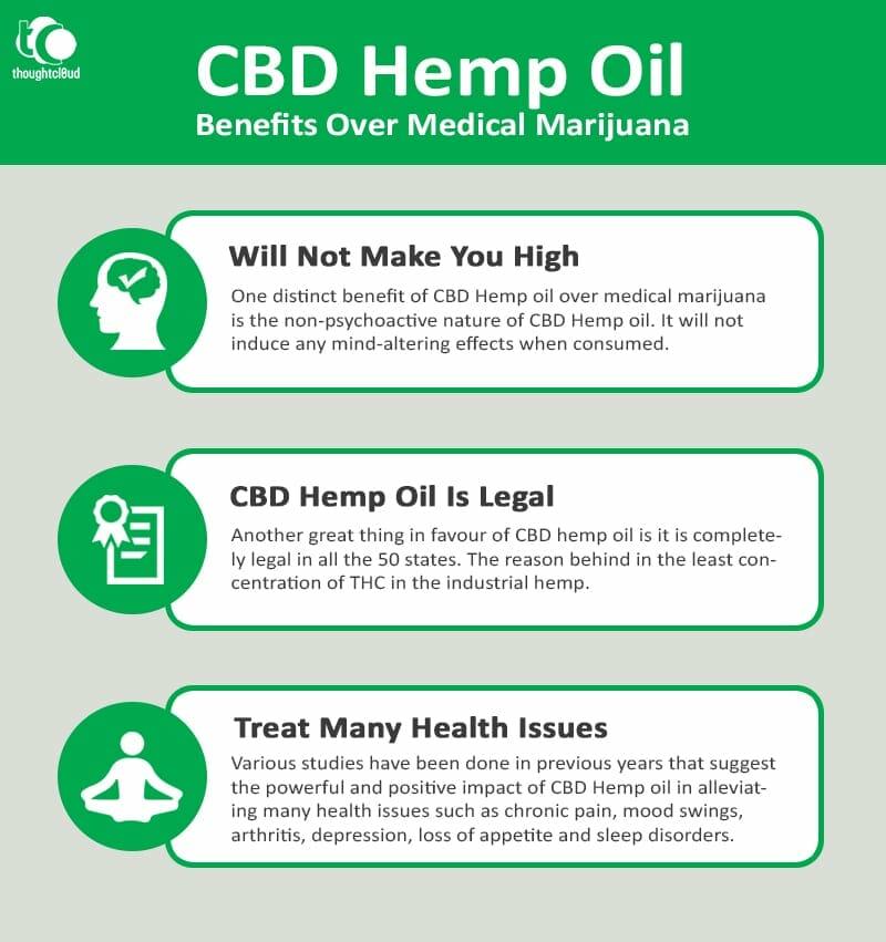 Tips To Buy CBD For First Time Buyers | Buy CBD Oil Online