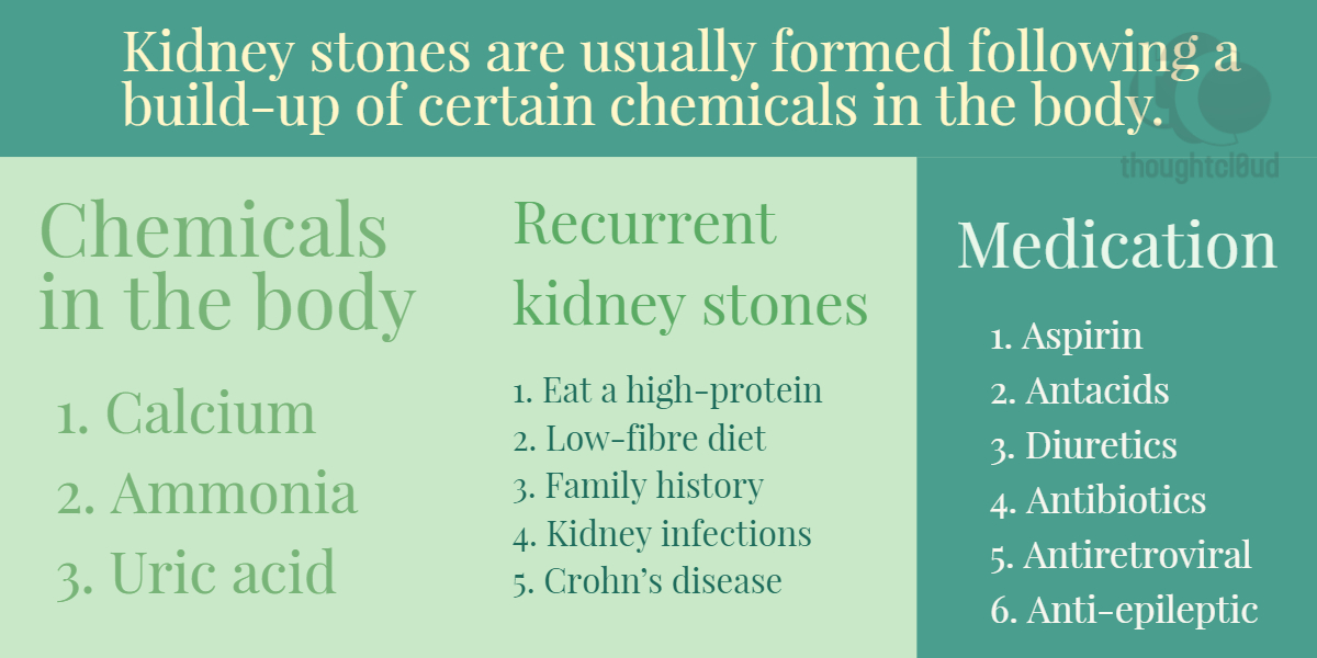 CBD For Kidney Stones