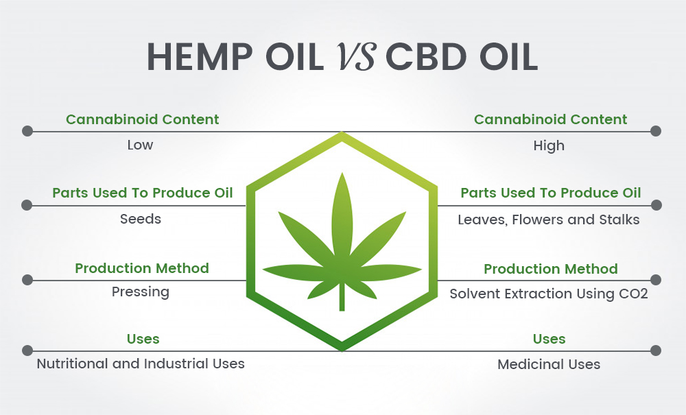 Hemp Oil and CBD Oil,hemp extract,cannabis oil,hemp seed oil,industrial hemp,hemp products