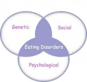 Eating Disorders 2019,CBD for Anorexia Nervosa