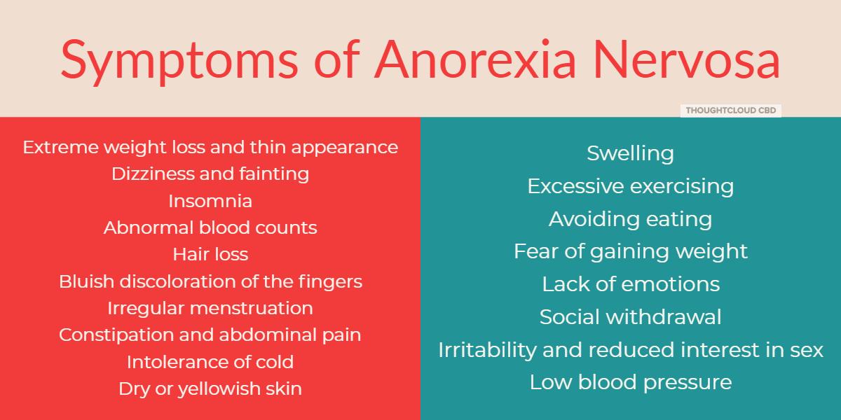 symptoms of Anorexia Nervosa 2019,CBD for Anorexia Nervosa