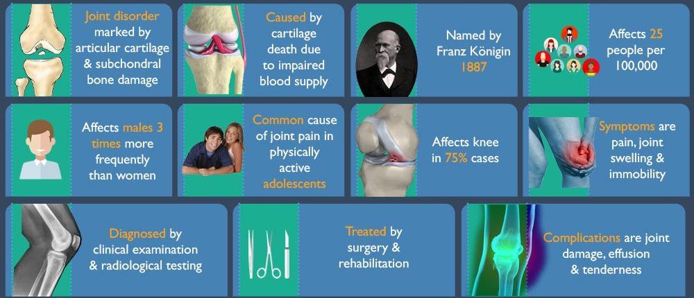 CBD For Osteochondritis Dissecans,CBD For Osteochondritis Dissecans