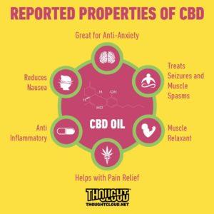 CBD in gallbladder,Reported Properties of CBD