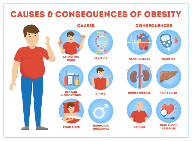 Obesity cbd