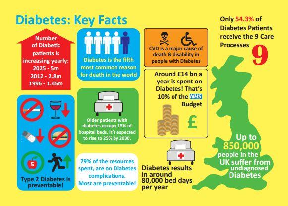 Hemp oil diabetes