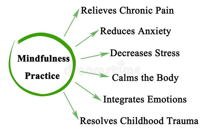 CBD and Mindfulness