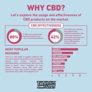 why cbd safe