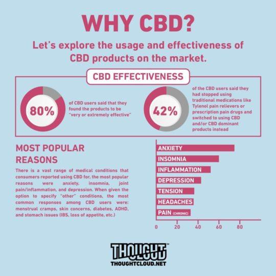 why cbd safe