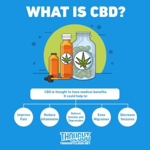 CBD for Hepatitis